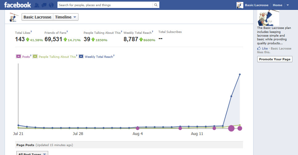 Futuristic Marketing Facebook Sponsored Story results
